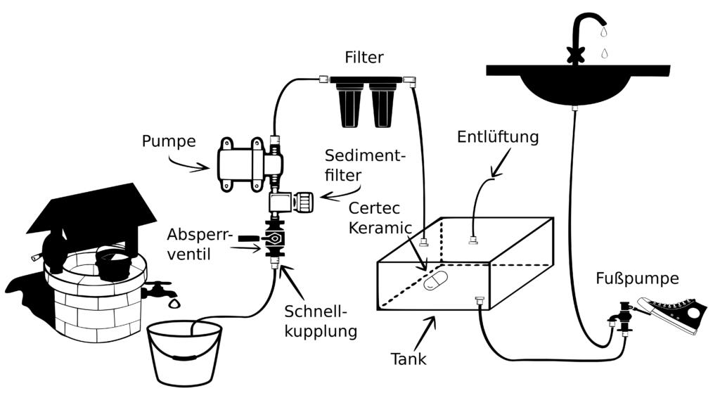 Wasserfilter Wohnmobil