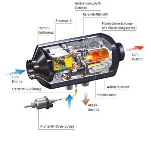 Standheizung Diesel